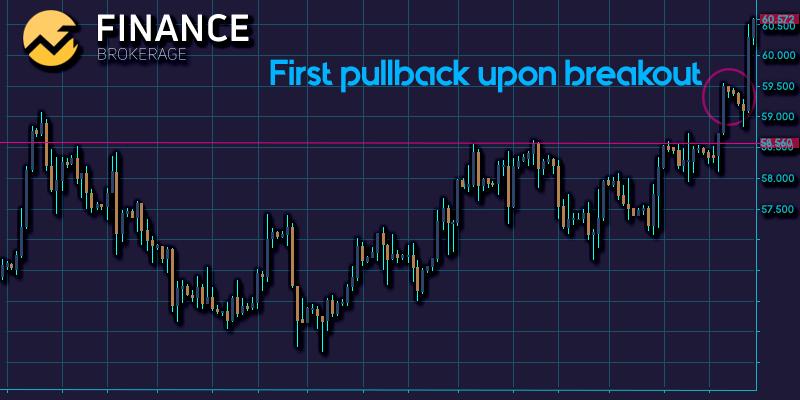 Pullback after Breakout - Finance Brokerage