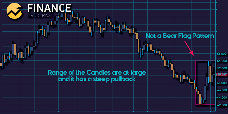Ranged Candles & Steep Pullbacks - Finance Brokerage