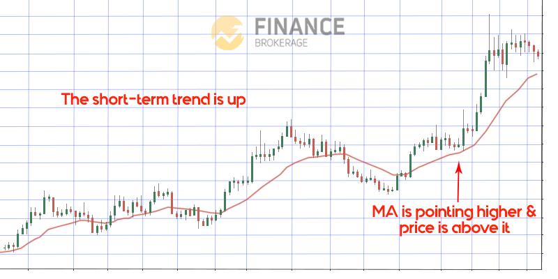 Short-term Trend - Moving Average Indicator - Finance Brokerage