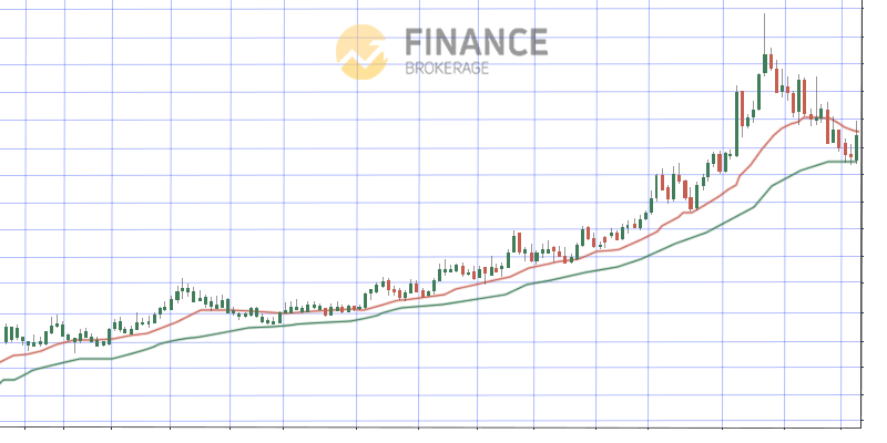 Steep Chart - Moving Average Indicator - trading strategy guide