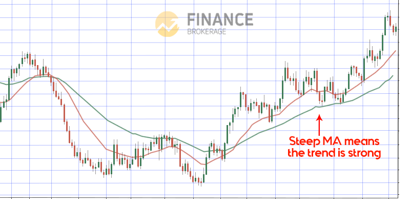 Steep MA - Moving Average Indicator - trading strategy guide
