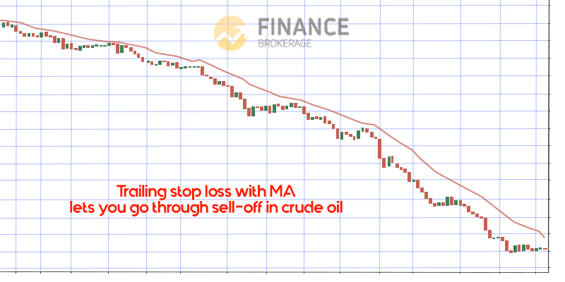 Trailing Stop loss - Moving Average Indicator - trading strategy guide