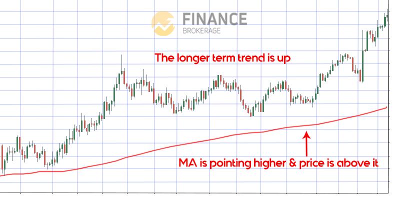 Trend Objecyivity (1) - Moving Average Indicator - Finance Brokerage