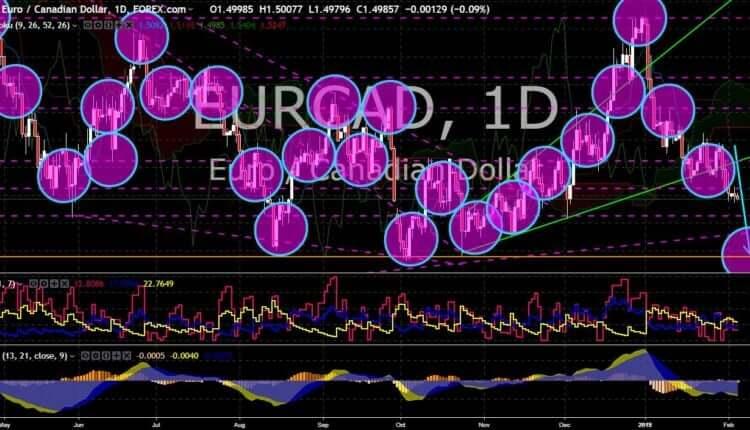 FinanceBrokerage - Market News: EUR/CAD Chart