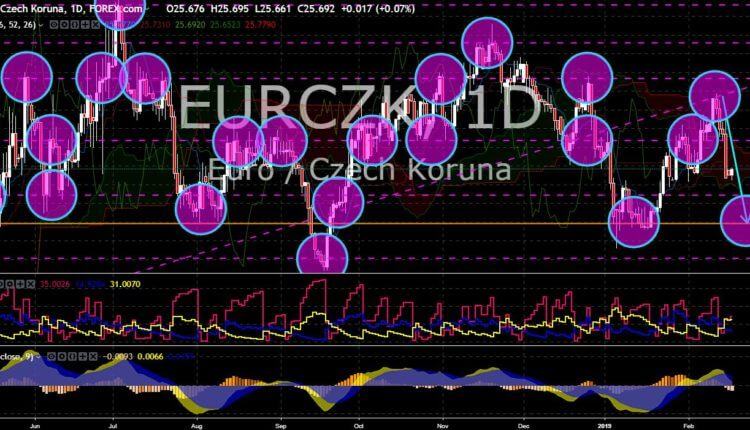 FinanceBrokerage - Market News: EUR/CZK Chart