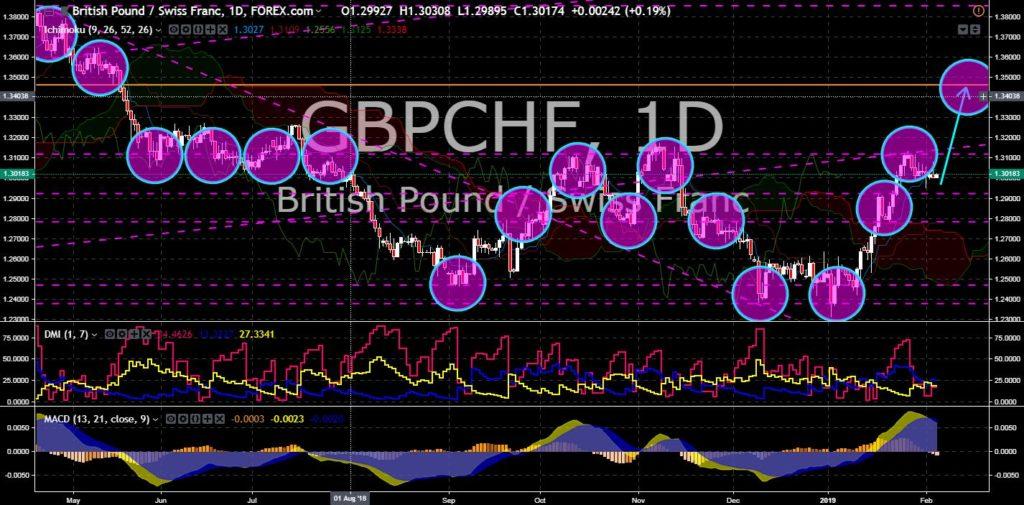 FinanceBrokerage – Market News: GBP/CHF Chart