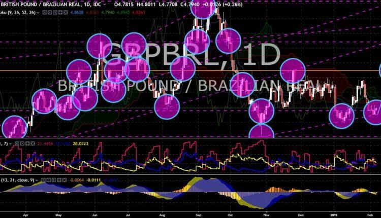 FinanceBrokerage - Market News: GBP/BRL Chart