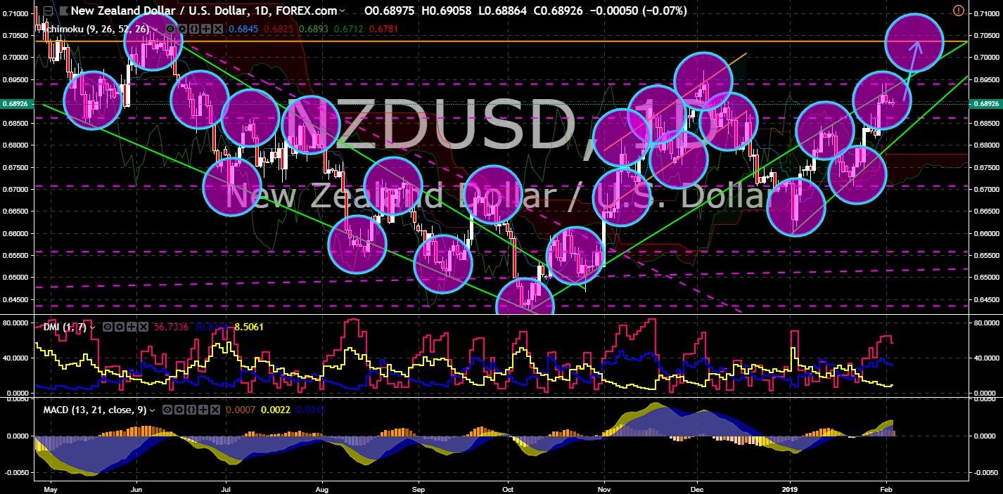 FinanceBrokerage - Market Neww: NZD/USD Chart