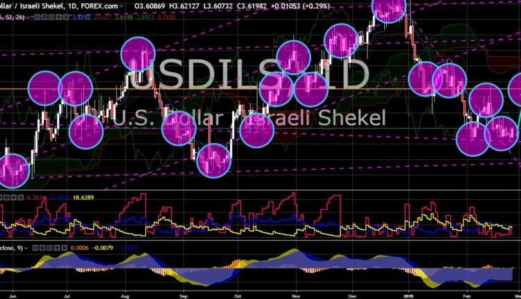 FinanceBrokerage - Market News: USD/ILS Chart