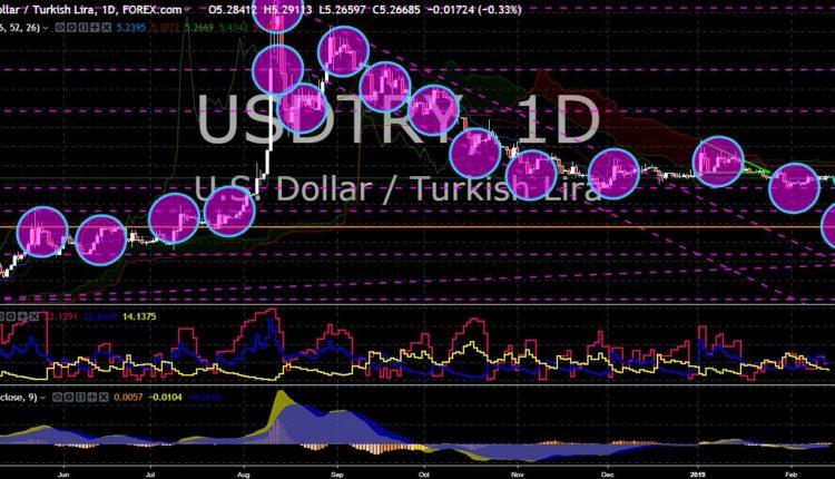 FinanceBrokerage - Market News: USD/TRYChart