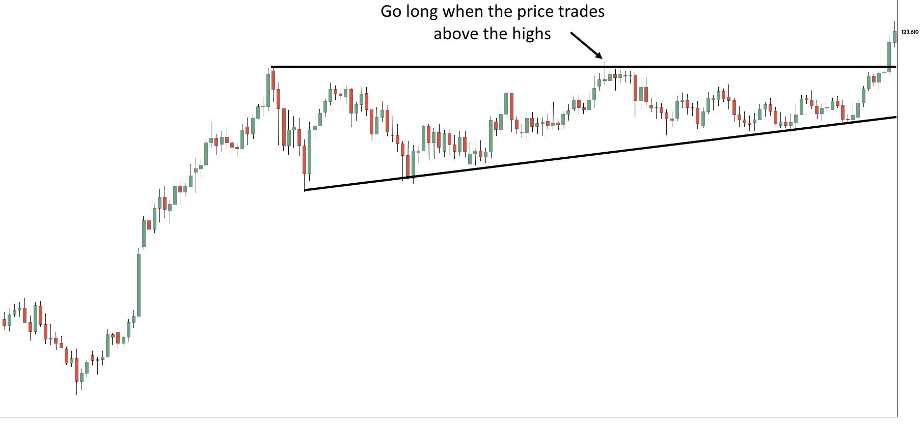 Ascending Triangle Pattern Chart Sample 2 - Finance Brokerage