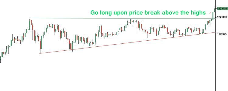 Ascending Triangle Pattern Chart Sample 3 - Finance Brokerage