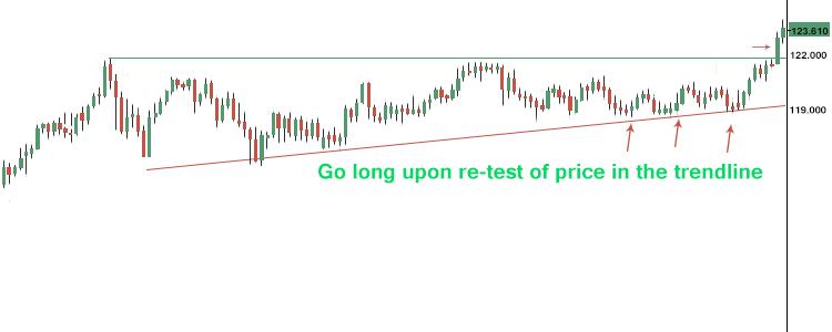 Ascending Triangle Pattern Chart Sample 4 - Finance Brokerage