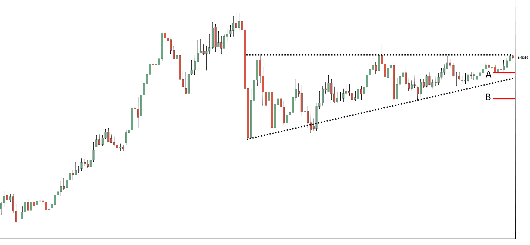 Ascending Triangle Pattern Chart Sample 5 - Finance Brokerage