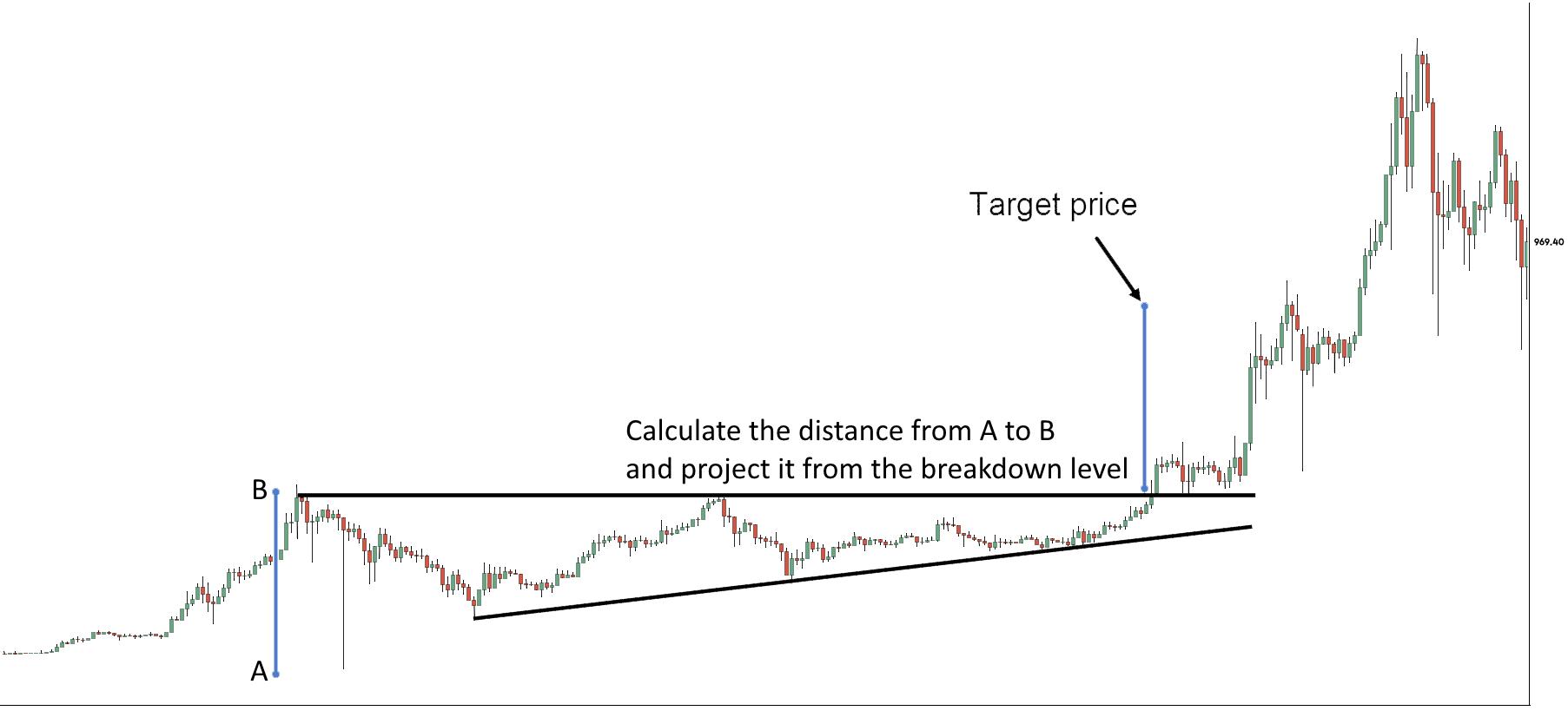 Ascending Triangle Pattern Chart Sample 7 - Finance Brokerage