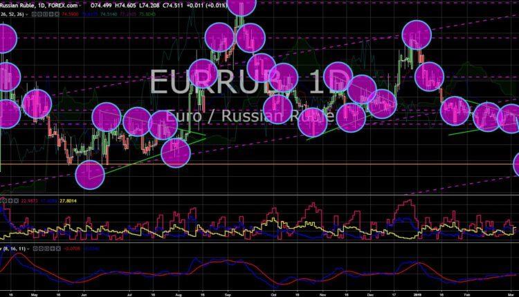 FinanceBrokerage - Market News: EUR/RUB Chart