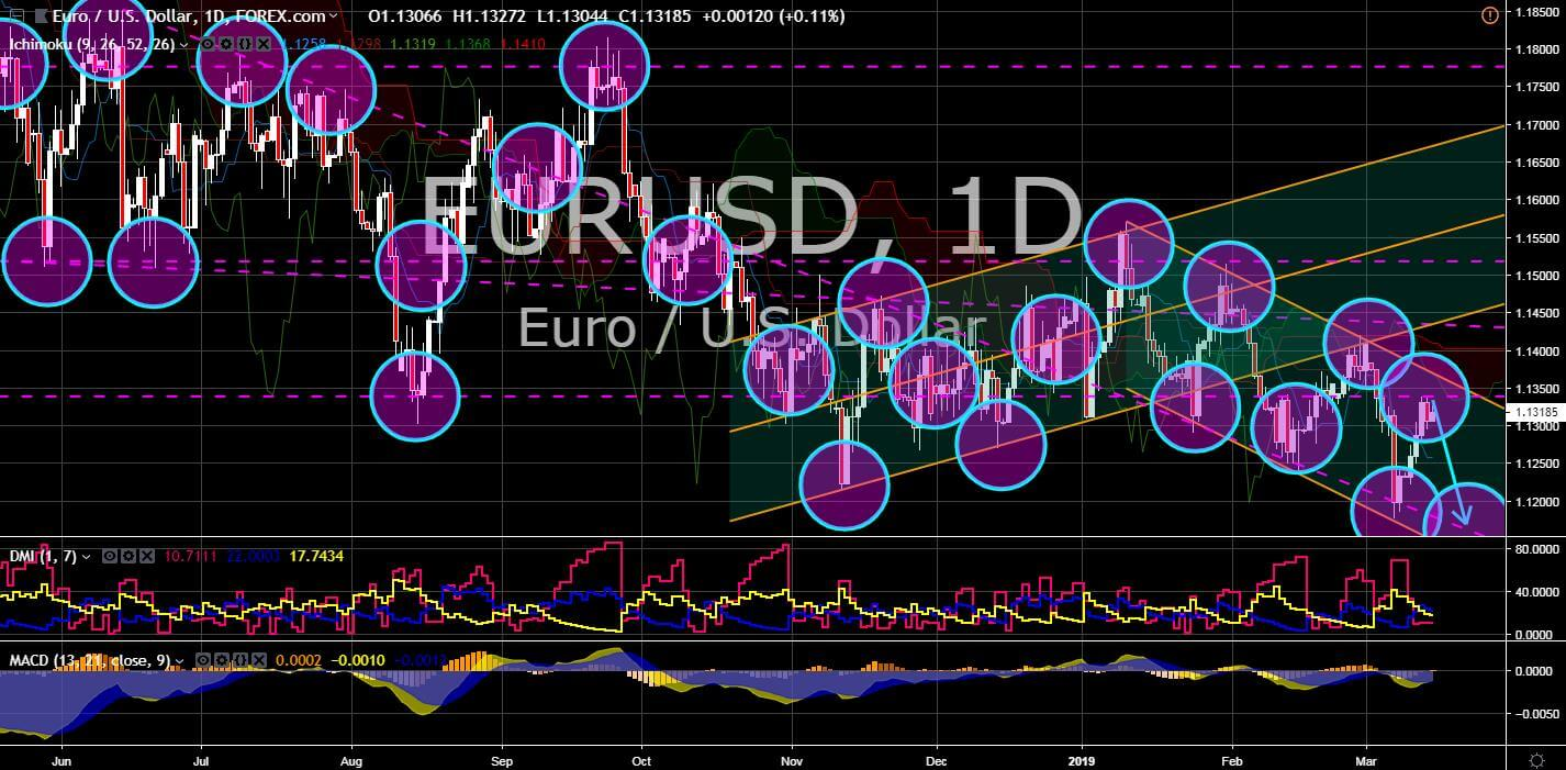 FinanceBrokerage - Market News: EUR/USD Chart