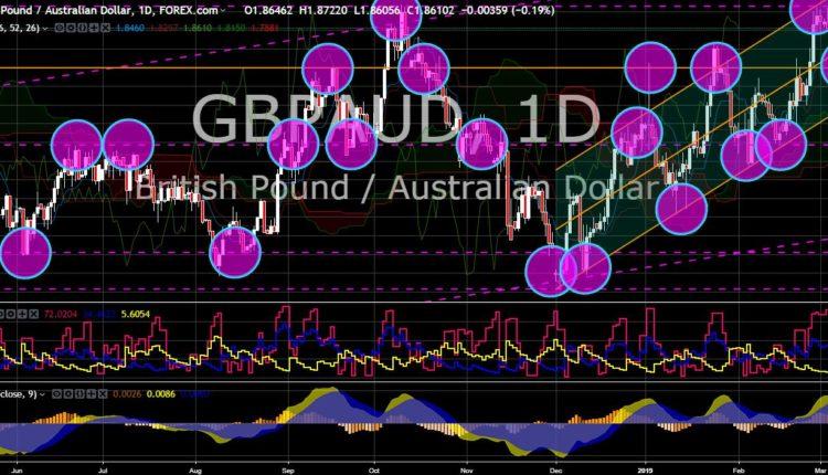 FinanceBrokerage - Market News: GBP/AUD Chart