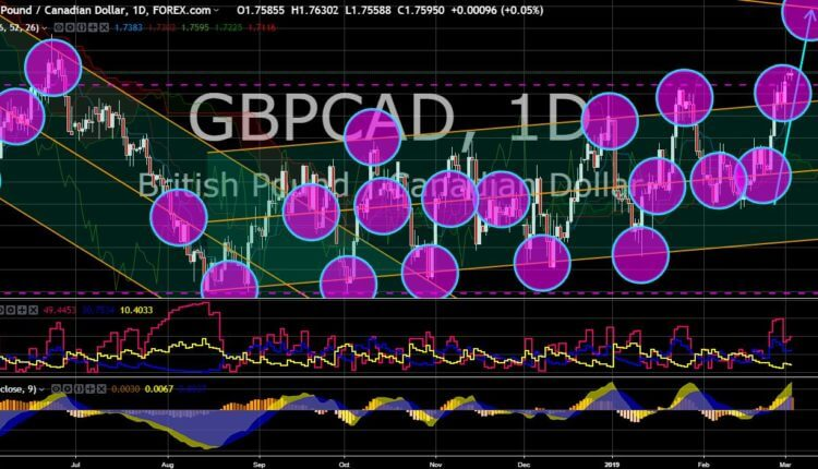 FinanceBrokerage - Market News: GBP/CAD Chart