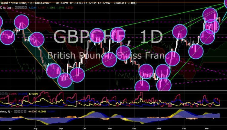 FinanceBrokerage - Market News: GBP/CHF Chart