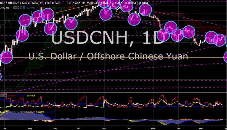 FinanceBrokerage - Market News: USD/CNH Chart
