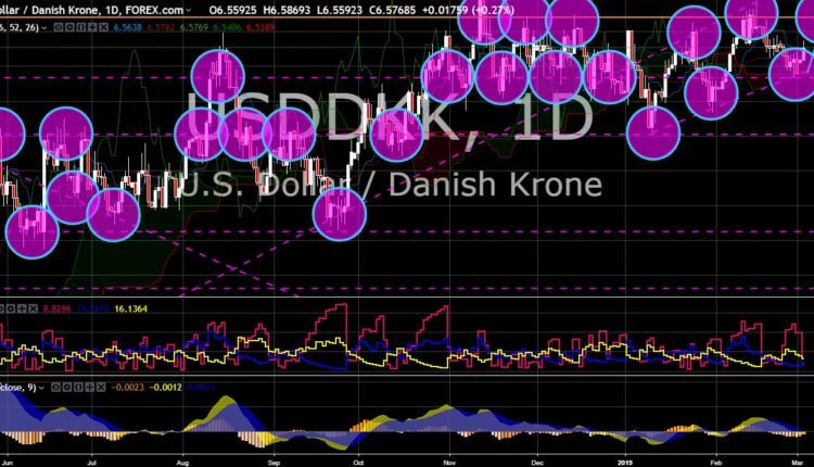 FinanceBrokerage - Market News: USD/DKK Chart