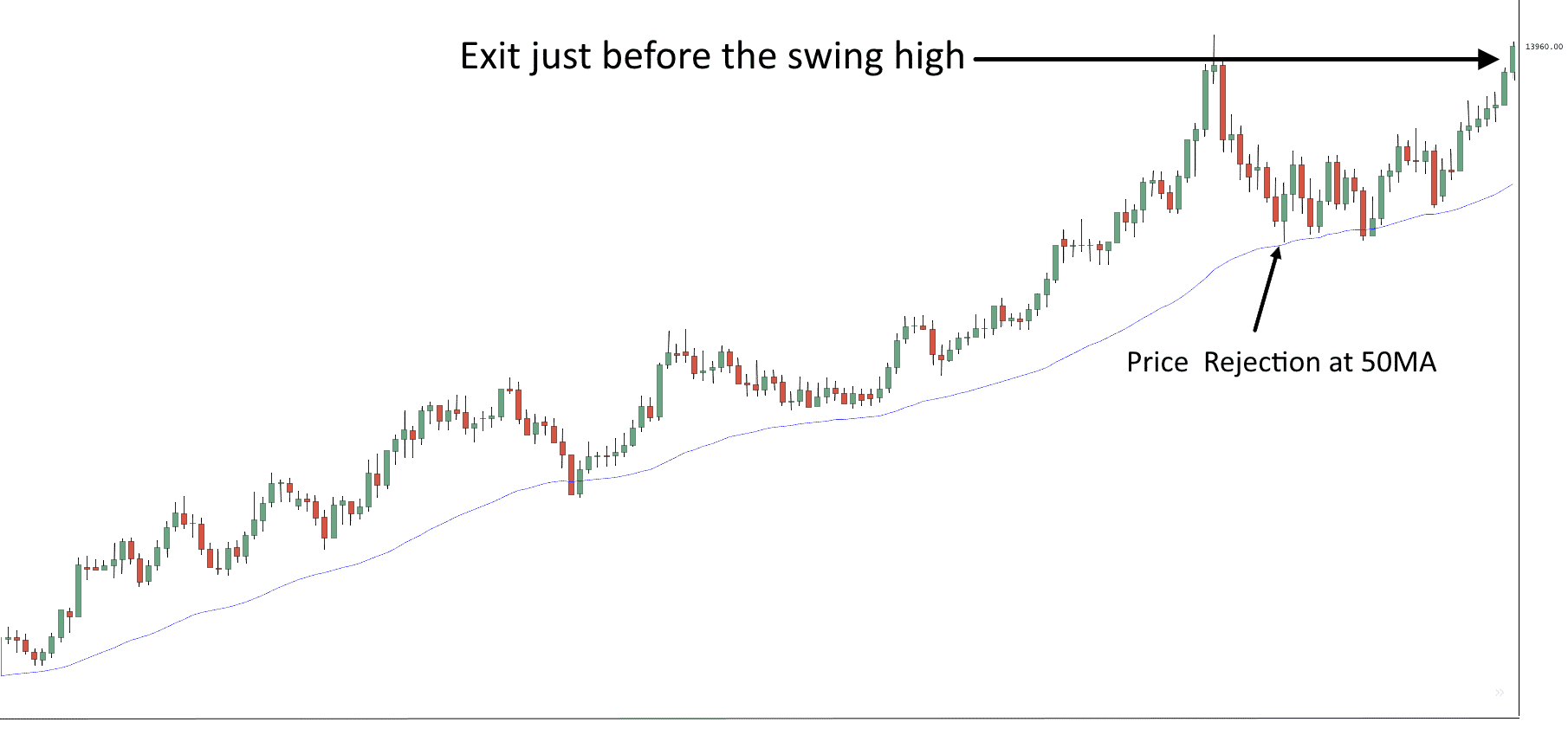 Swing Trading Chart Sample 2 - Finance Brokerage