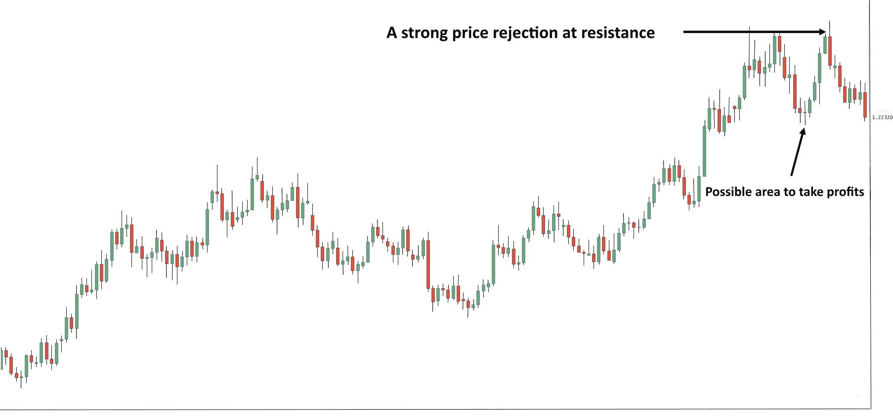 Swing Trading Chart Sample 3 - Finance Brokerage