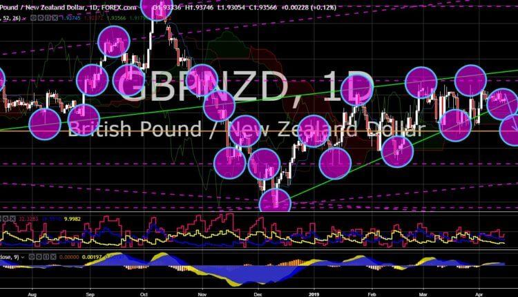 FinanceBrokerage - Market News: GBP/NZD Chart