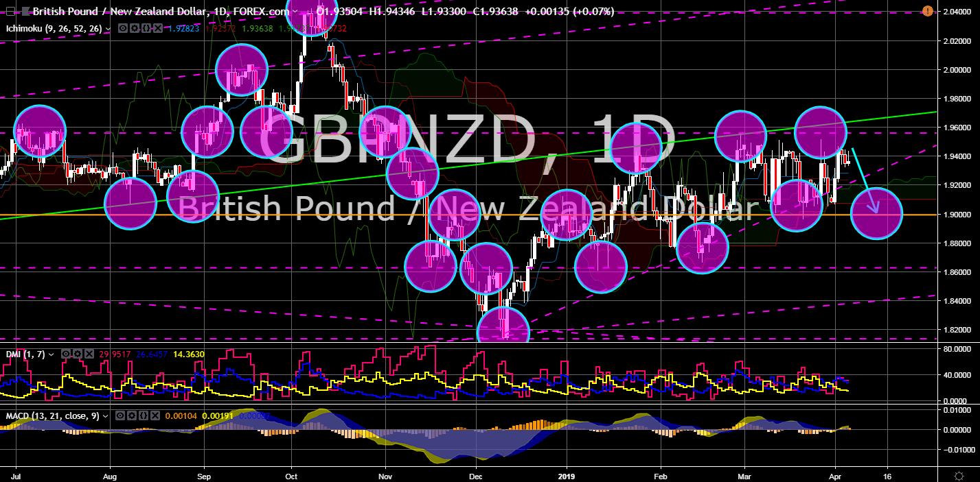 FinanceBrokerage - Market News GBPNZD Chart