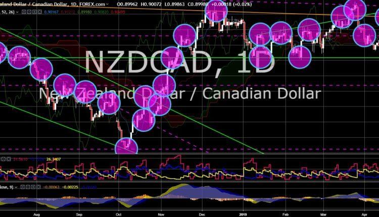 FinanceBrokerage - Market News: NZD/CAD Chart