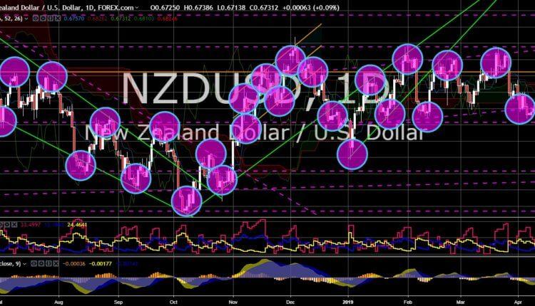 FinanceBrokerage - Market News: NZD/USD Chart