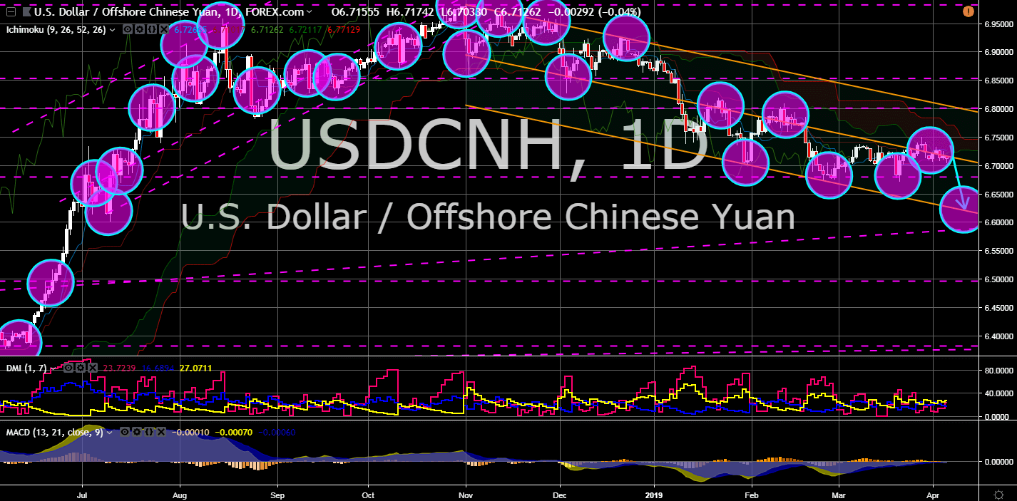 FinanceBrokerage - Market News USDCNH Chart