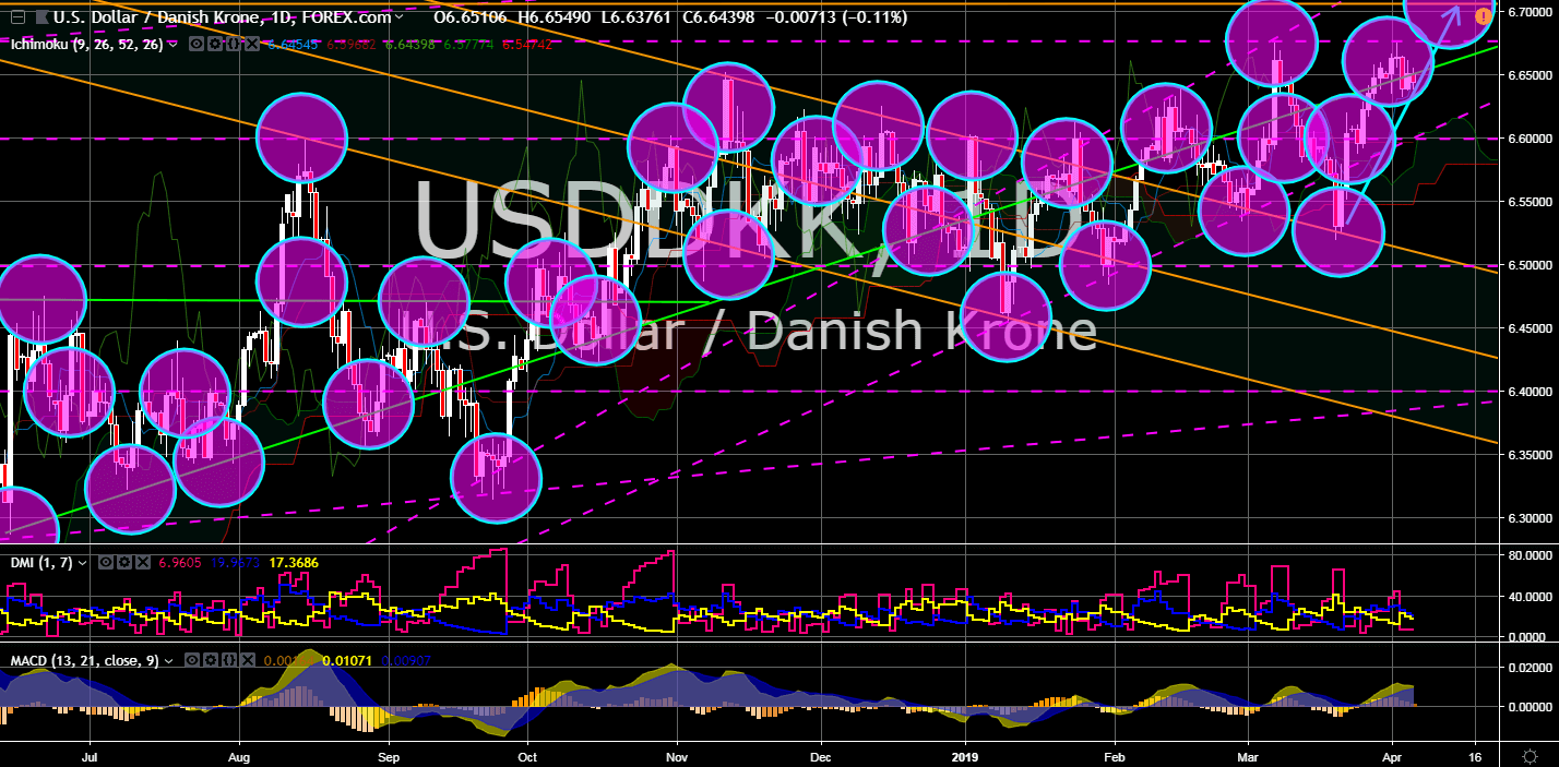 FinanceBrokerage - Market News USDDKK Chart