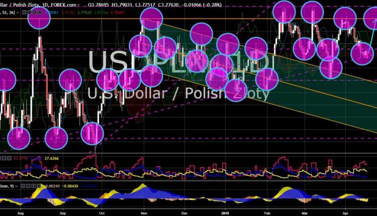 FinanceBrokerage - Market News: USD/PLN Chart