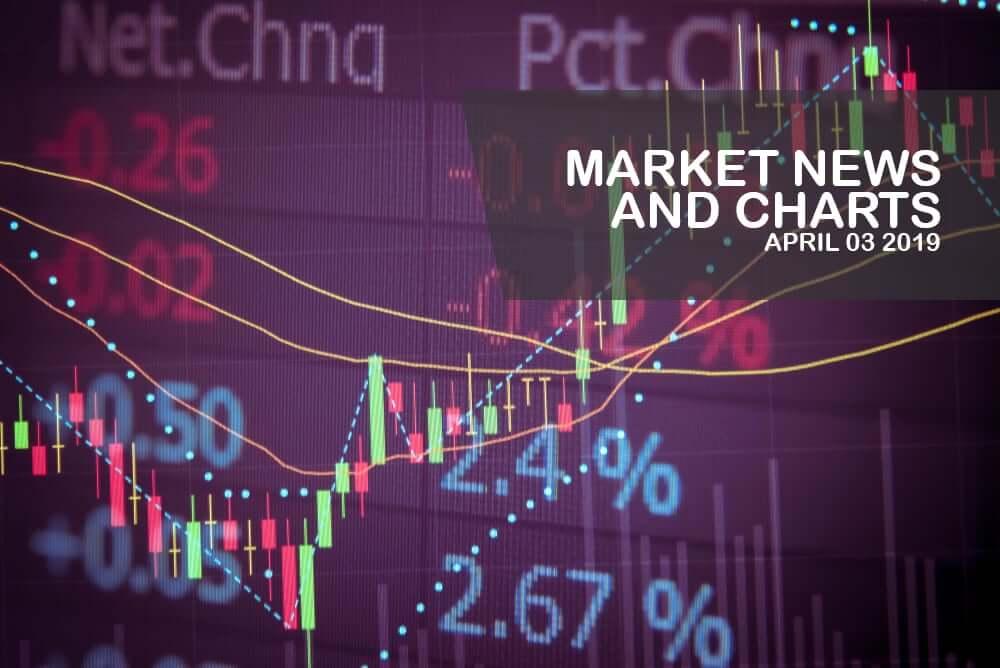 Market-News-and-Charts-Aprilr- 3-2019-Finance-Brokerage1