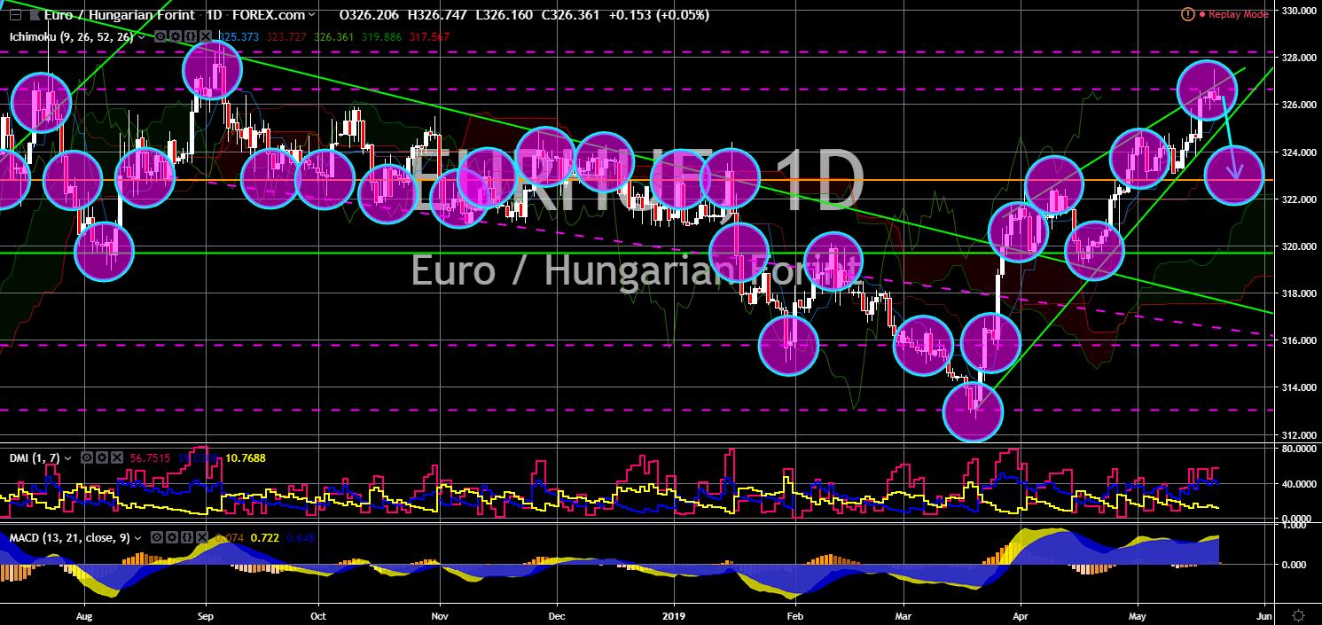 FinanceBrokerage - Market News - EURHUF Chart