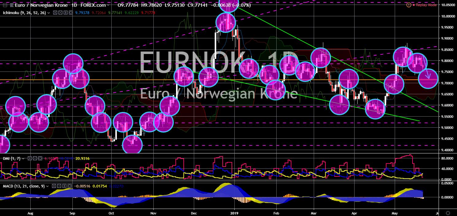 FinanceBrokerage - Market News - EURNOK Chart