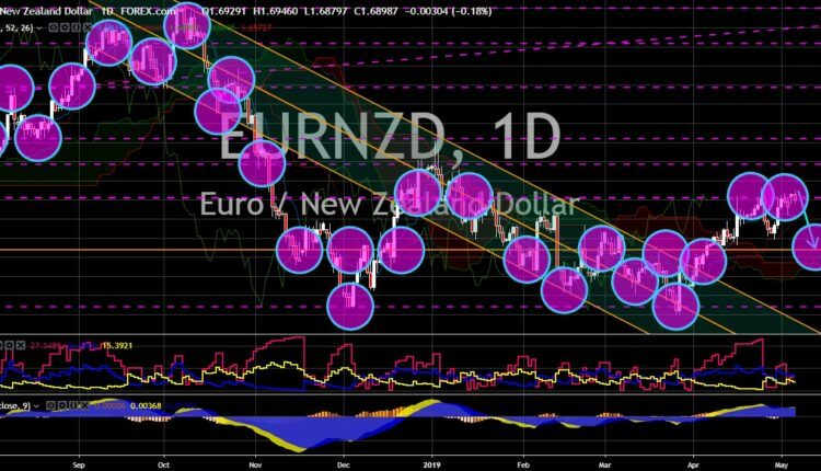 FinanceBrokerage - Market News: Notícias do Mercado: Gráfico EUR/NZD