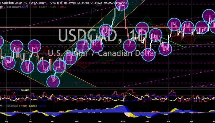 FinanceBrokerage - Market News: USD/CAD Chart