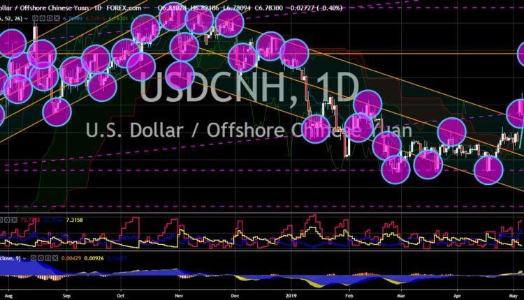 FinanceBrokerage - Notícias do Mercado: Gráfico USD/CNH