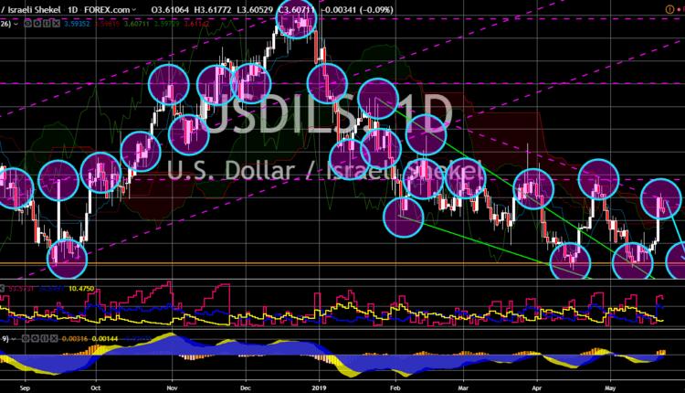 FinanceBrokerage - Notícias de Mercado: Gráfico USD/ILS