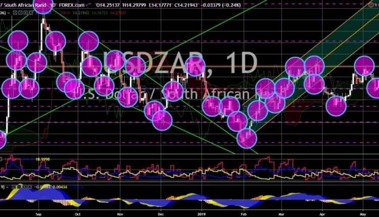 FinanceBrokerage - Market News: USD/ZAR Chart