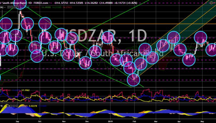 FinanceBrokerage - Notícias de Mercado: Gráfico USD/ZAR