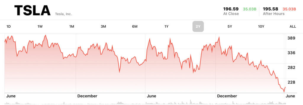 Tesla stocks graph screenshot