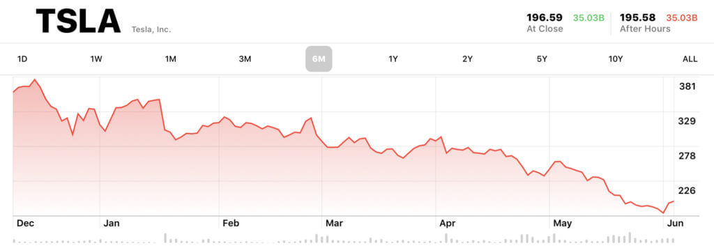 Tesla stocks screenshot bearish