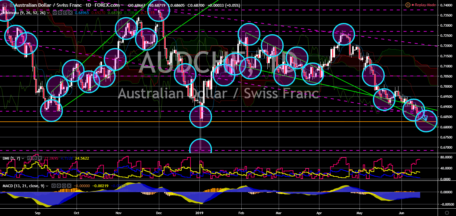 FinanceBrokerage - Market News: AUD/CHF Chart