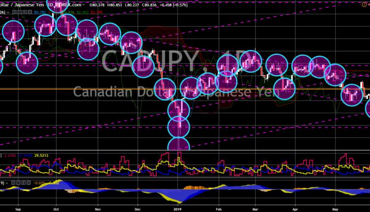 FinanceBrokerage - Market News: CAD/JPY Chart