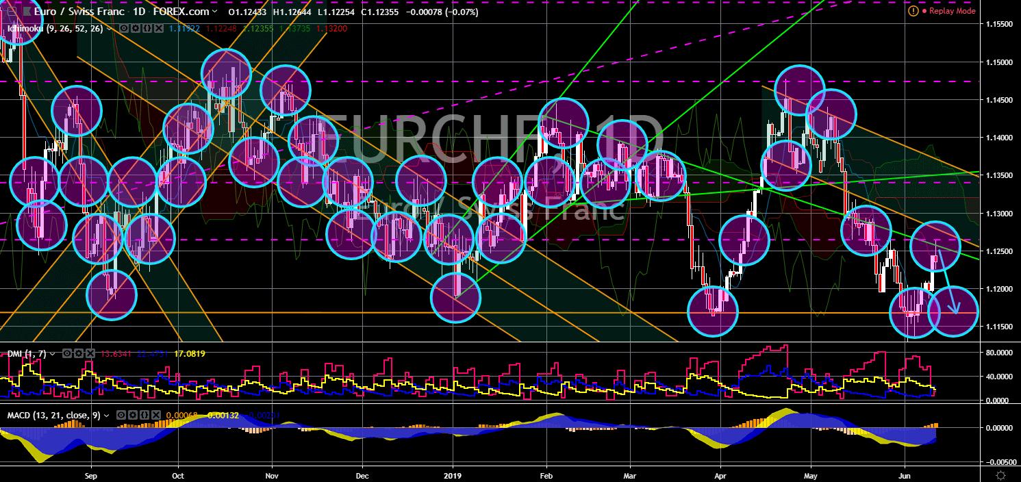 FinanceBrokerage - Market News: EUR/CHF Chart