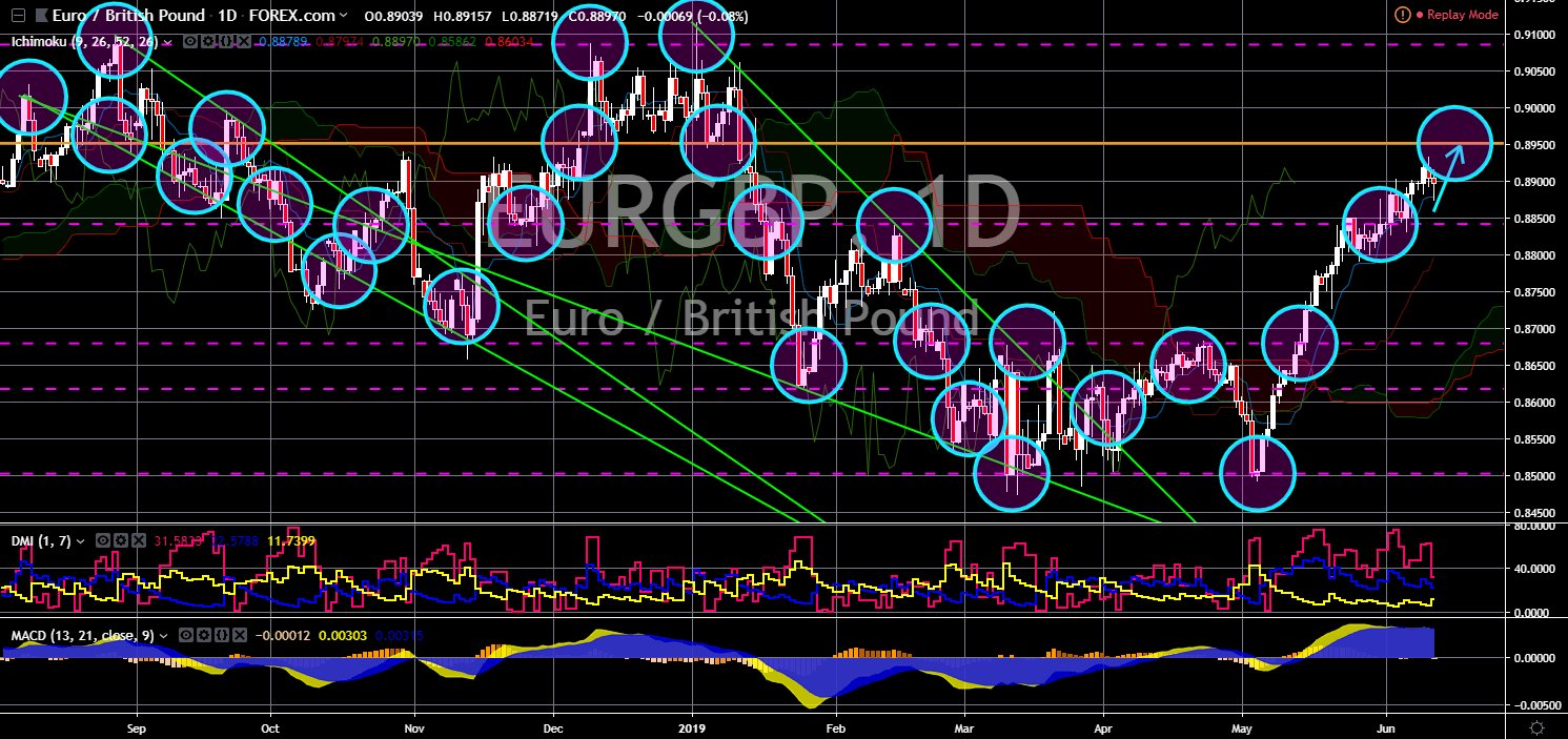 FinanceBrokerage - Market News: EUR/GBP Chart